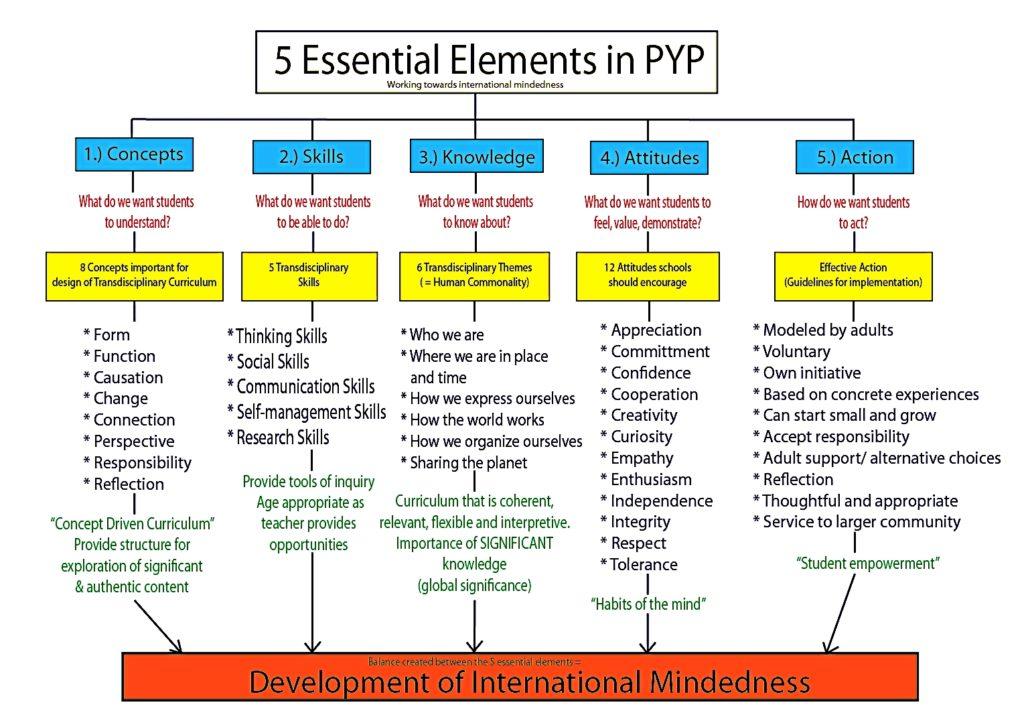 PYP key elements