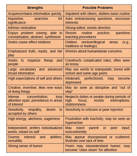 Gifted Traits Chart