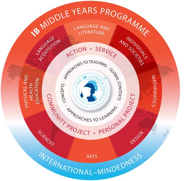 middle years programme image